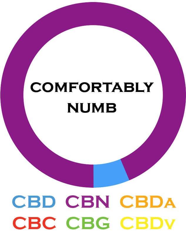 3Chi-Comfortably-Numb-Cannabinoid-Blends-08102019