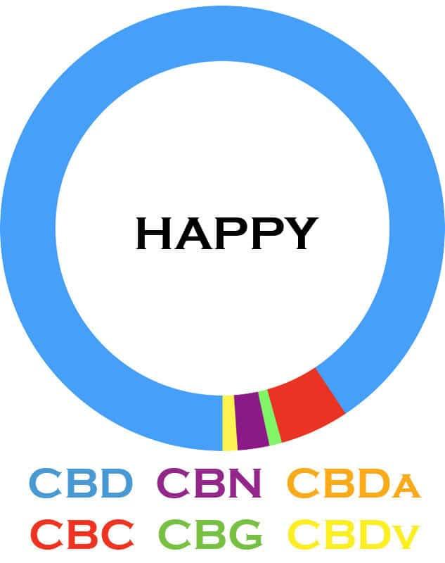 3Chi-Happy-Cannabinoid-Blends-08102019