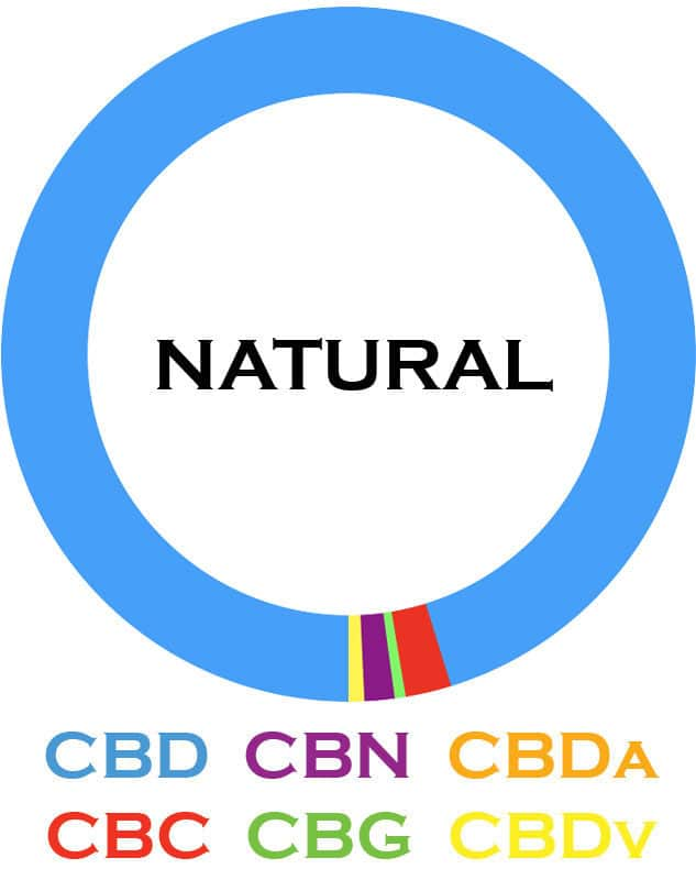 3Chi-Natural-Cannabinoid-Blends-08102019