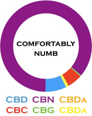 cbn-oil-tincture-comfortably-numb