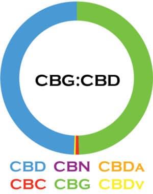 3Chi-CBG-CBD-Cannabinoid-Blends