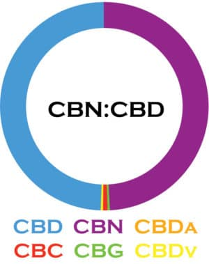 3Chi-CBN-CBD-Cannabinoid-Blends